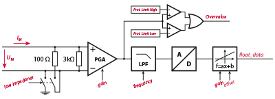 Hardware protection circuit of the digital controller.