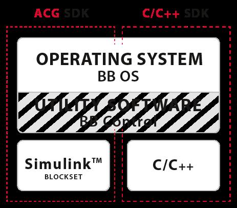 ACG SDK - imperix