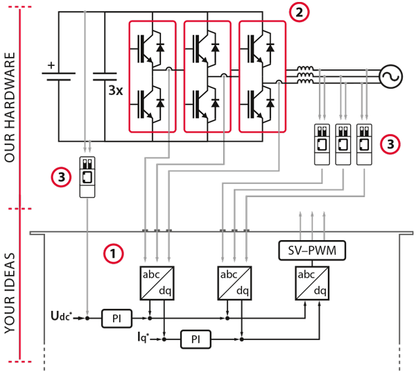 Electrical scheme of a three-phase inverter built-up using inverter modules.