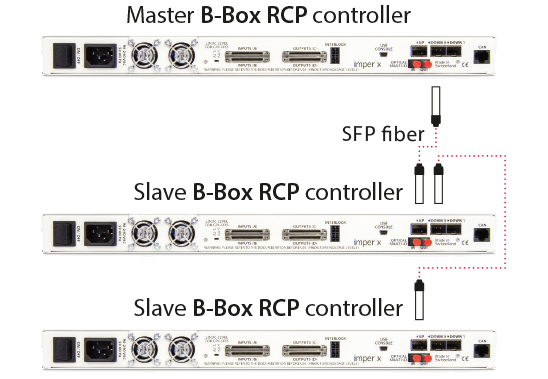 Several interconnected RCP controllers using optical fiber cables.