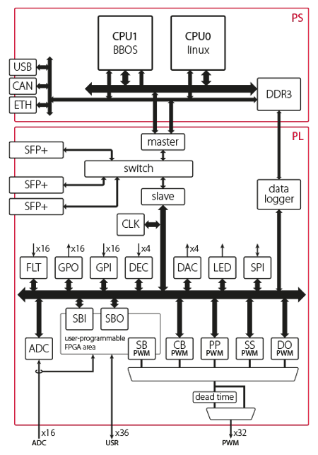 Data processing architecture of the RCP controller.